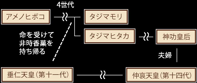 タジマモリの関係図